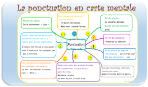 carte mentale ponctuation
